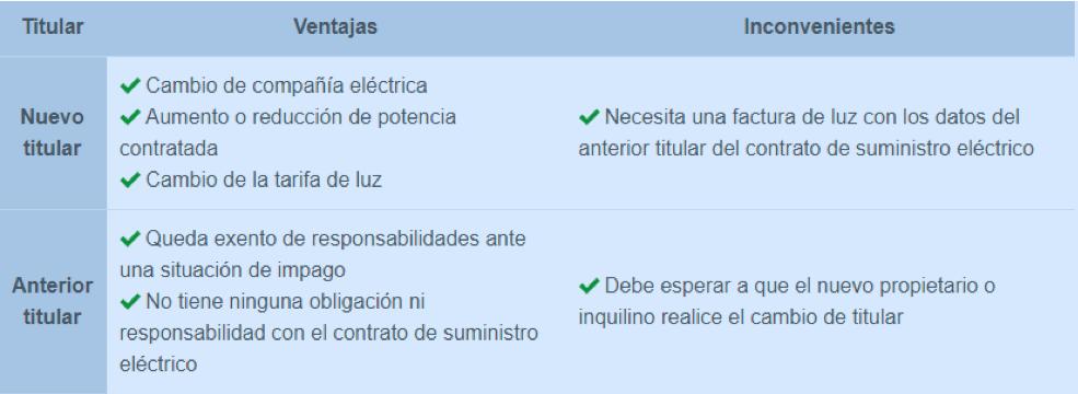 Cambios de titular en contratos de electricidad